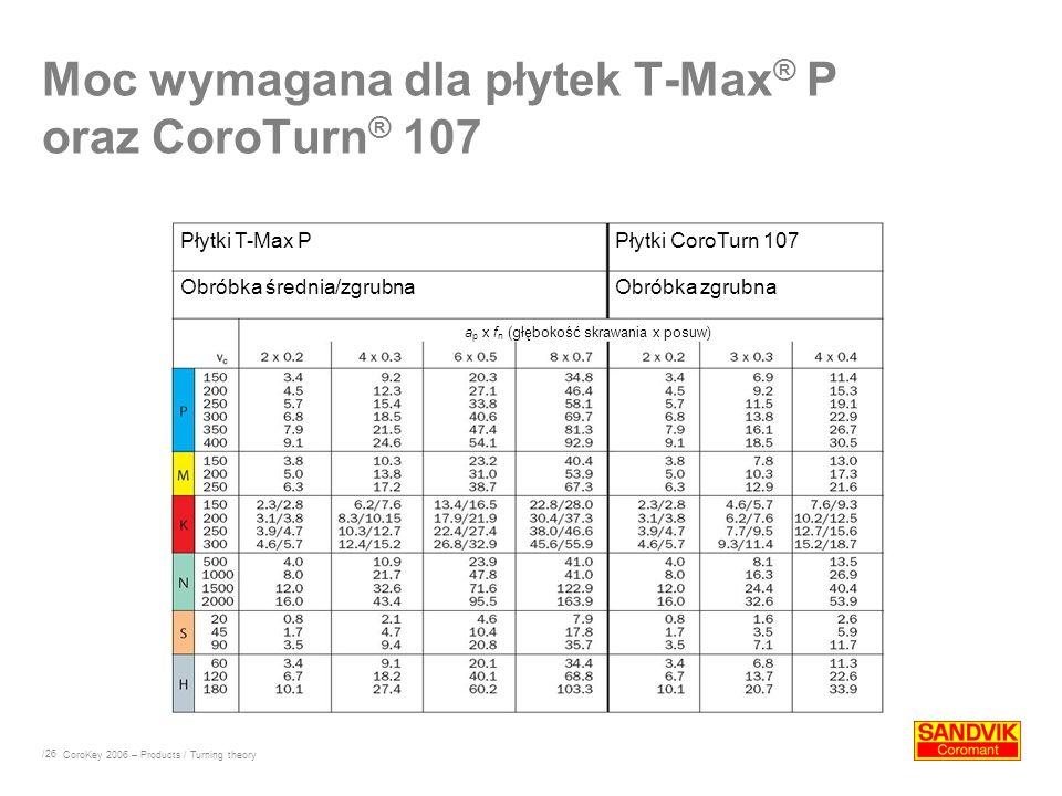 Moc wymagana dla płytek T-Max® P oraz CoroTurn® 107