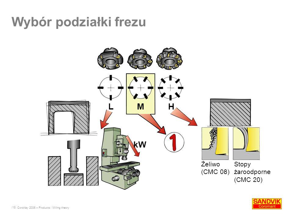 Wybór podziałki frezu L M H kW Żeliwo (CMC 08)