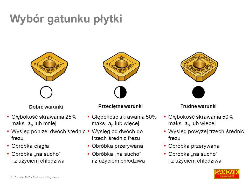 Wybór gatunku płytki Głębokość skrawania 25% maks. ap lub mniej