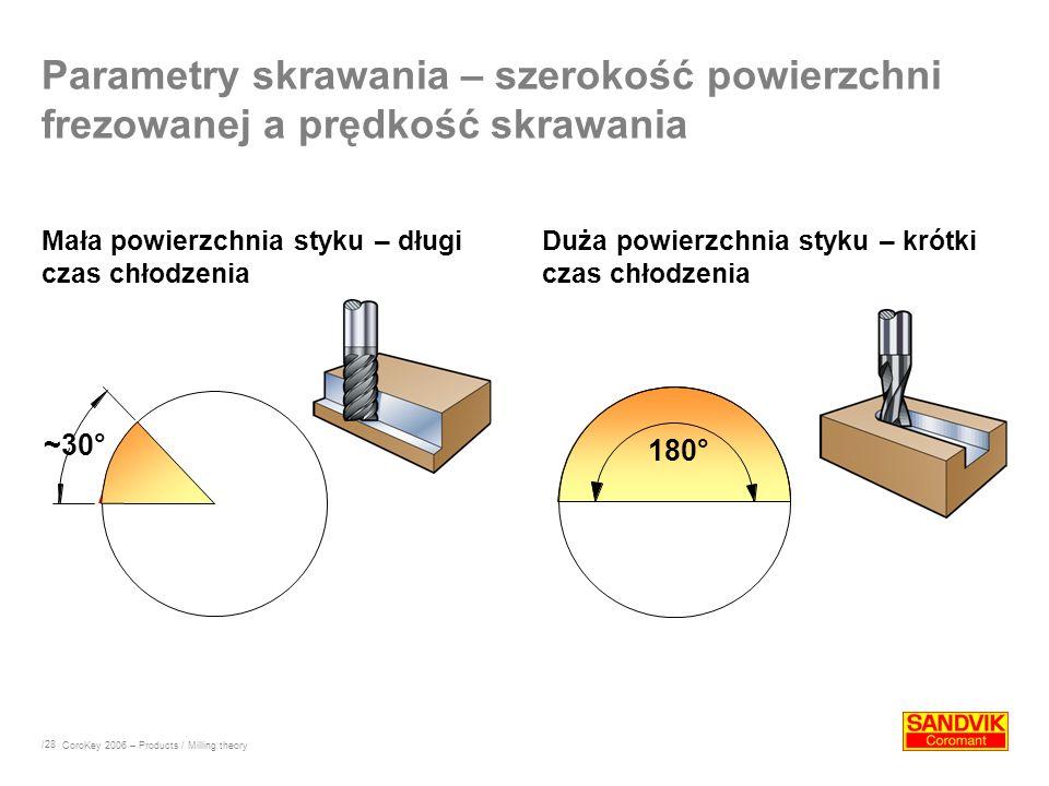 Parametry skrawania – szerokość powierzchni frezowanej a prędkość skrawania