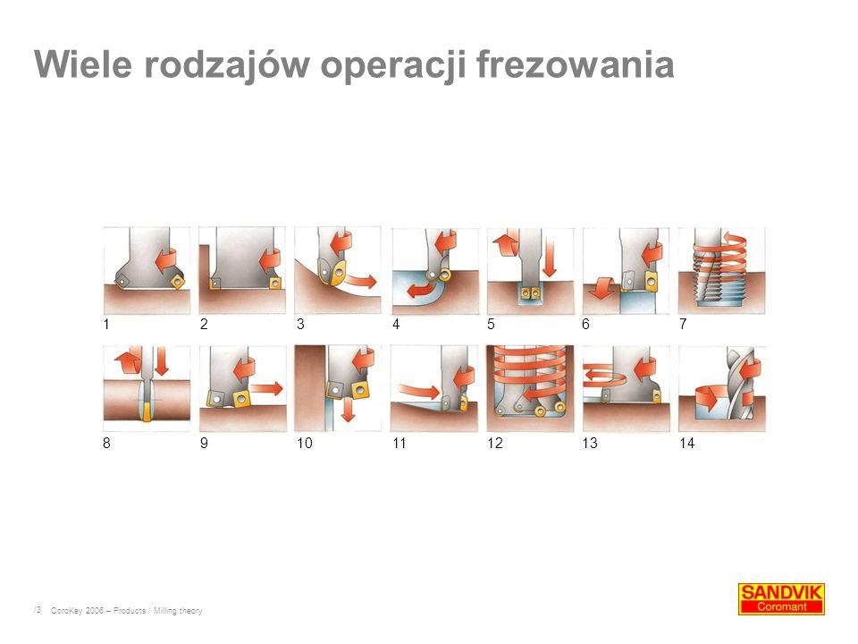 Wiele rodzajów operacji frezowania