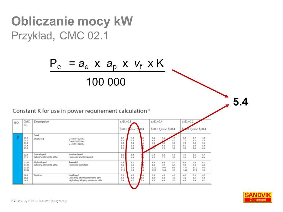 Obliczanie mocy kW Przykład, CMC 02.1