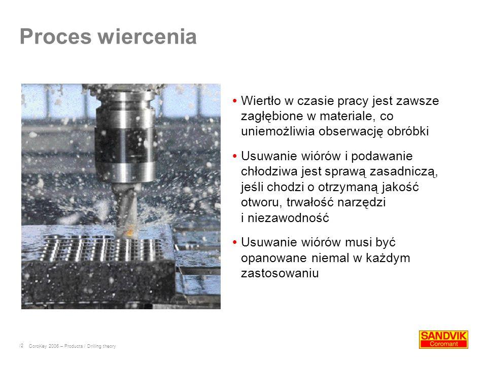 Proces wiercenia Wiertło w czasie pracy jest zawsze zagłębione w materiale, co uniemożliwia obserwację obróbki.