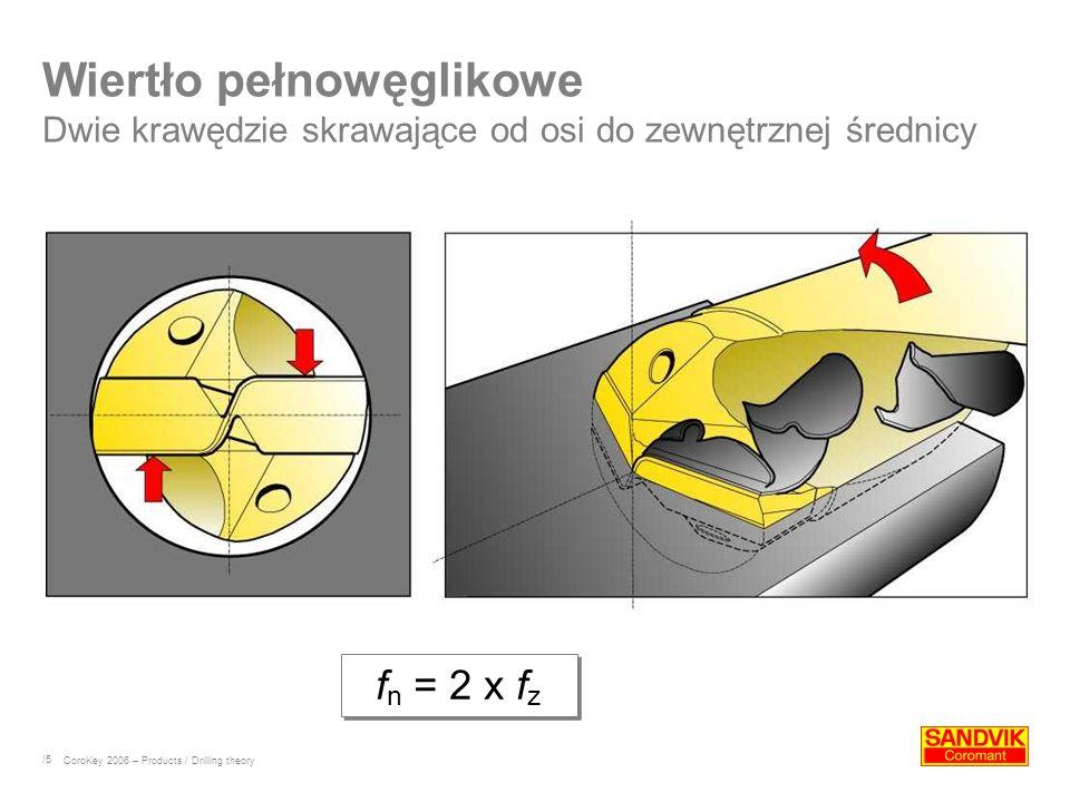 Wiertło pełnowęglikowe Dwie krawędzie skrawające od osi do zewnętrznej średnicy