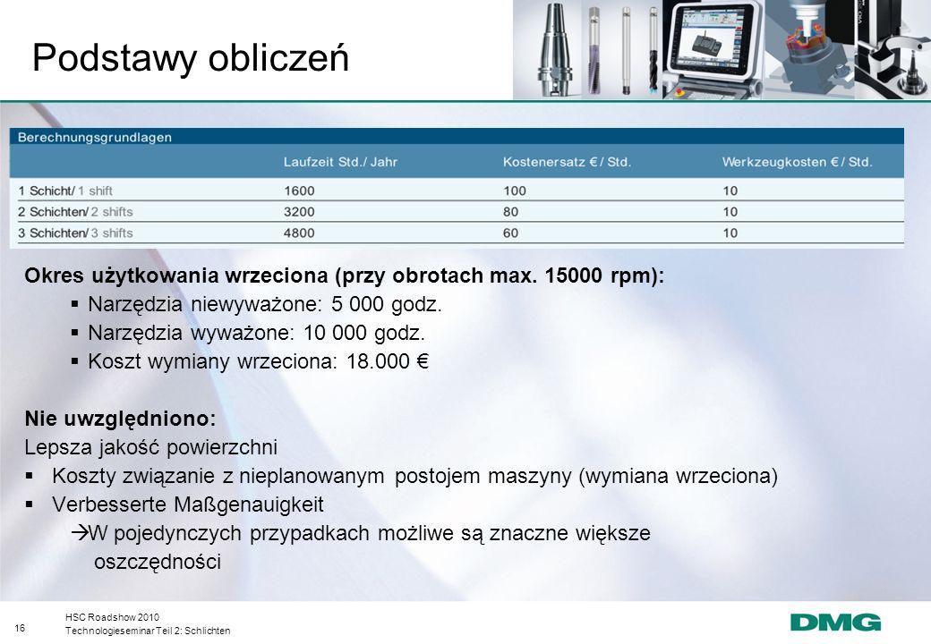 Podstawy obliczeń Okres użytkowania wrzeciona (przy obrotach max. 15000 rpm): Narzędzia niewyważone: 5 000 godz.