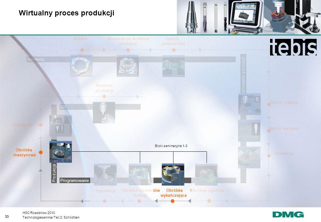 Wirtualny proces produkcji