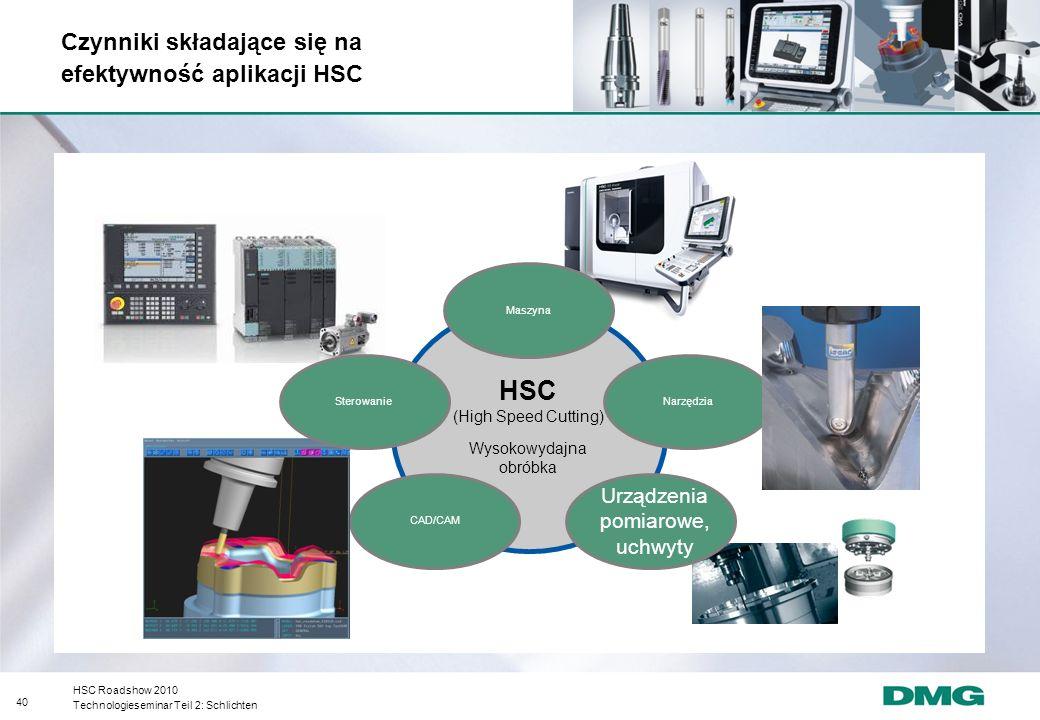 HSC Czynniki składające się na efektywność aplikacji HSC