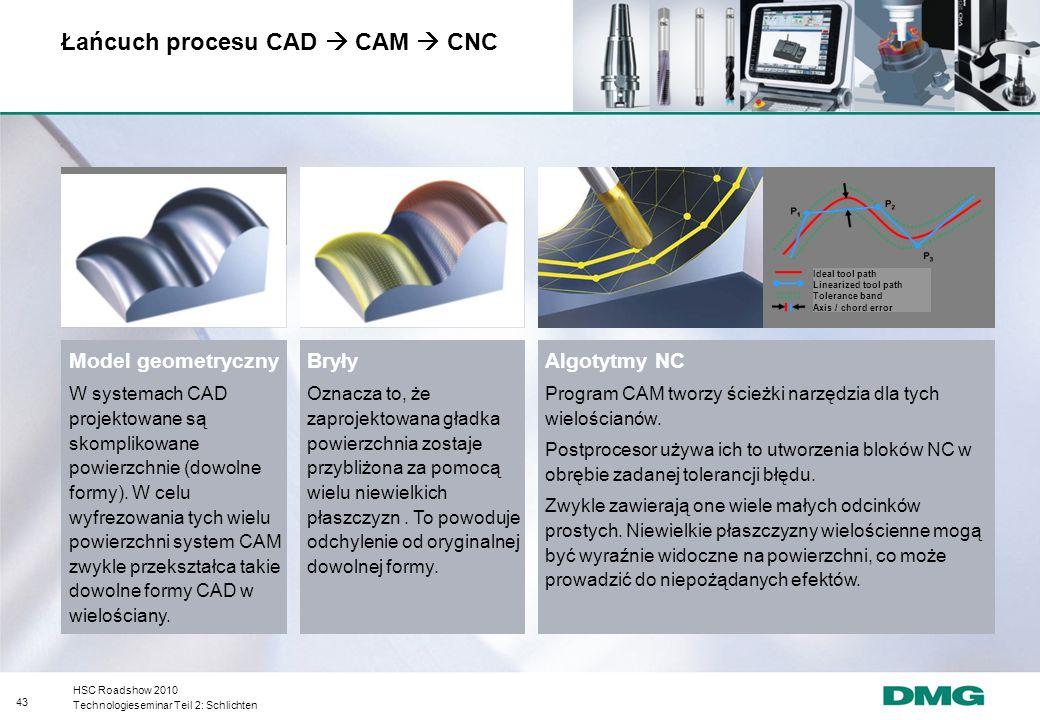 Łańcuch procesu CAD  CAM  CNC