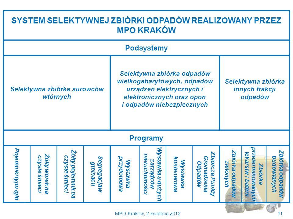 Kilka słów o MPO Kraków SYSTEM SELEKTYWNEJ ZBIÓRKI ODPADÓW REALIZOWANY PRZEZ MPO KRAKÓW. Podsystemy.