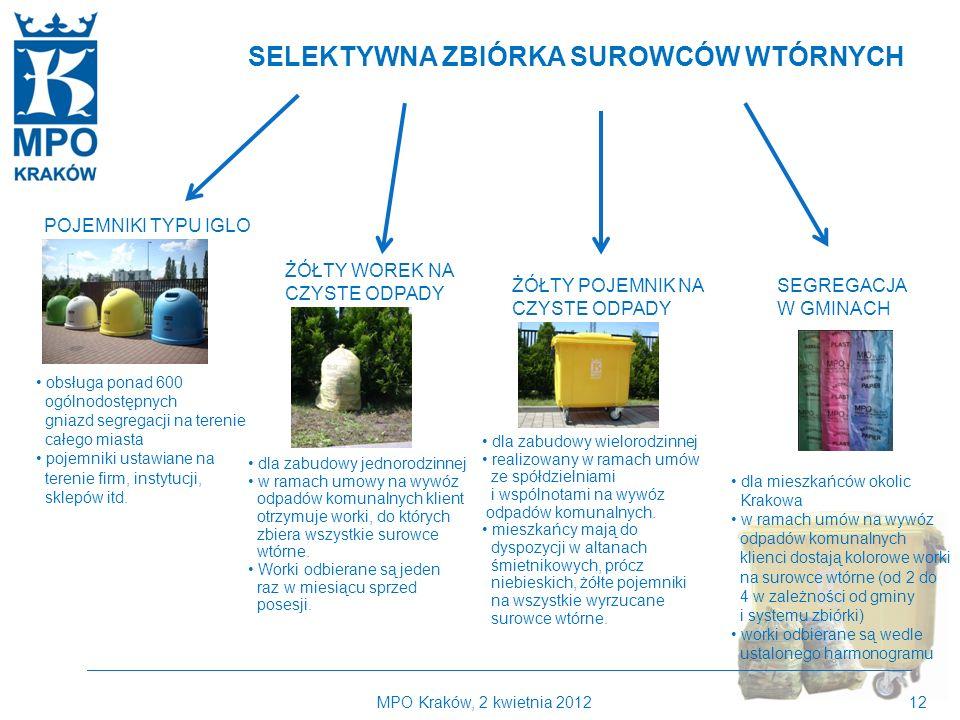 Kilka słów o MPO Kraków SELEKTYWNA ZBIÓRKA SUROWCÓW WTÓRNYCH
