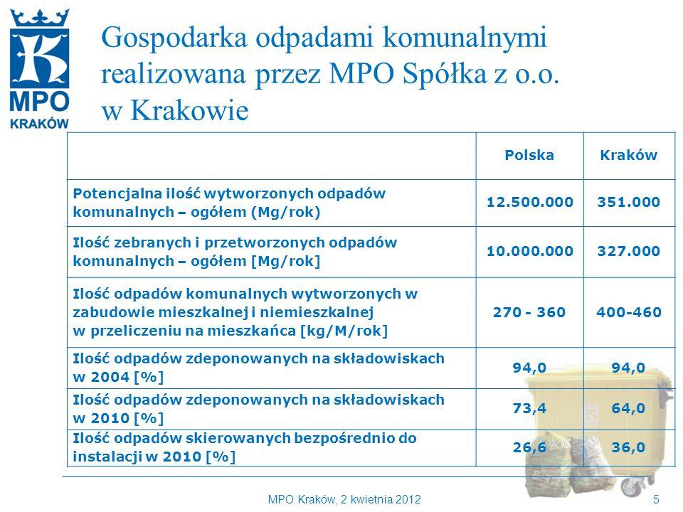 Gospodarka odpadami komunalnymi realizowana przez MPO Spółka z o.o.