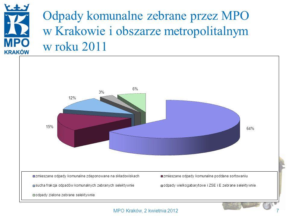 Kilka słów o MPO Kraków Odpady komunalne zebrane przez MPO
