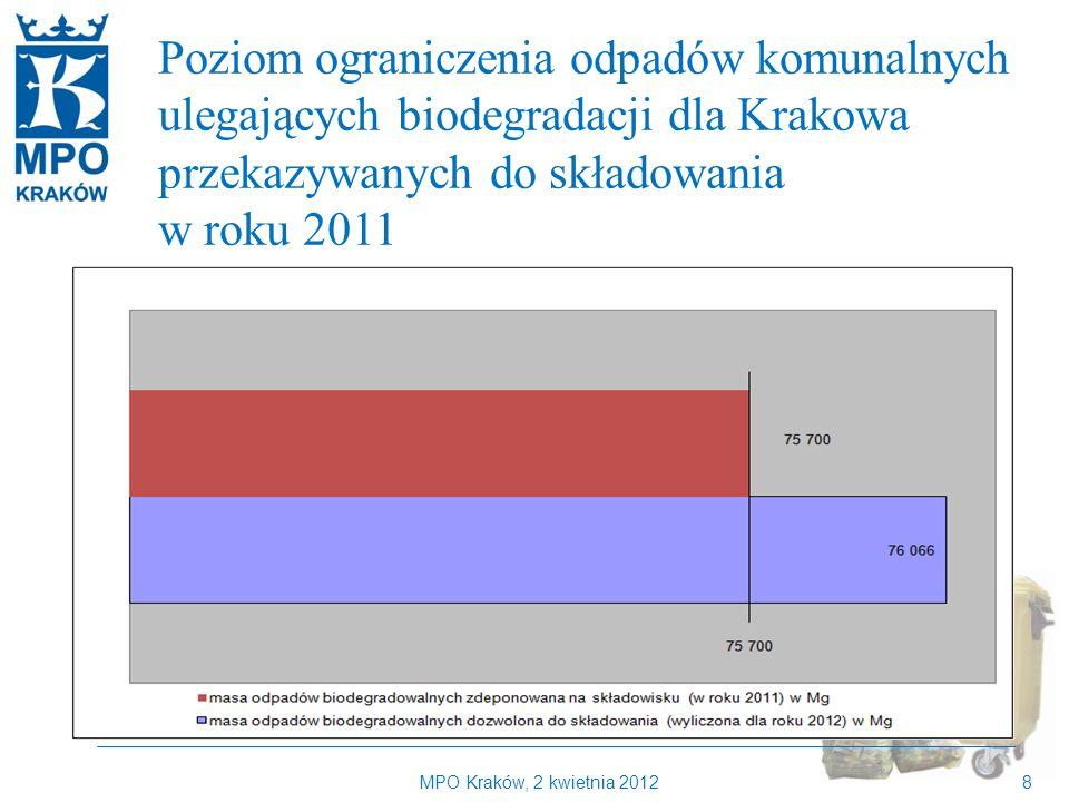 Poziom ograniczenia odpadów komunalnych ulegających biodegradacji dla Krakowa przekazywanych do składowania