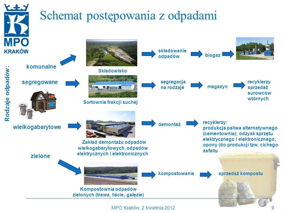 Kilka słów o MPO Kraków Schemat postępowania z odpadami