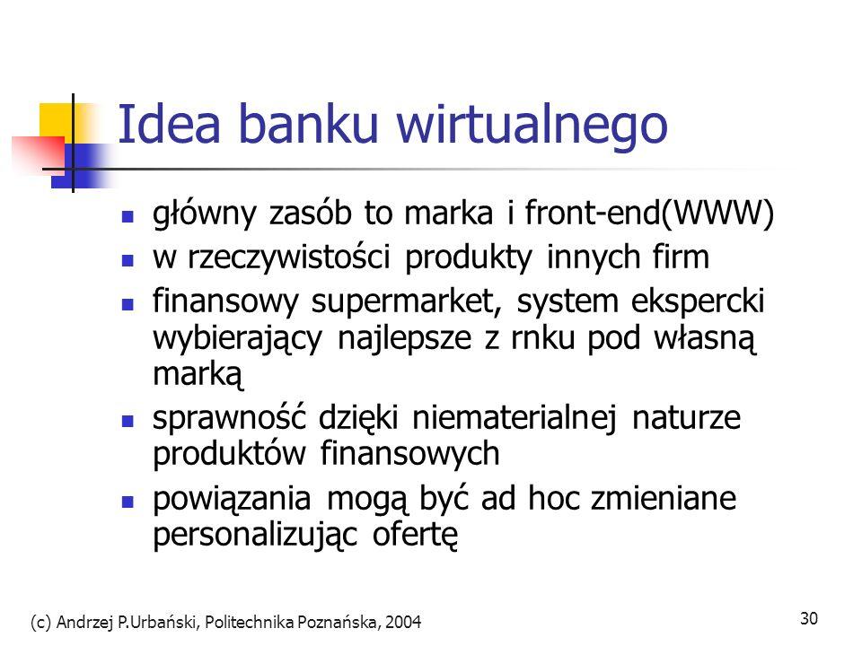 Idea banku wirtualnego