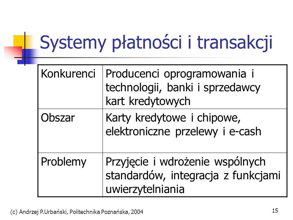 Systemy płatności i transakcji