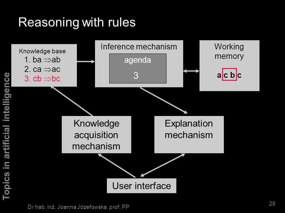 Reasoning with rules 3 Knowledge acquisition mechanism