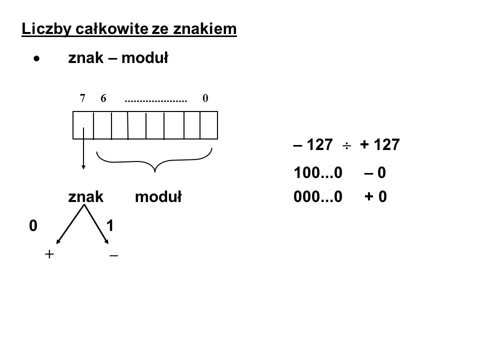 Liczby całkowite ze znakiem · znak – moduł