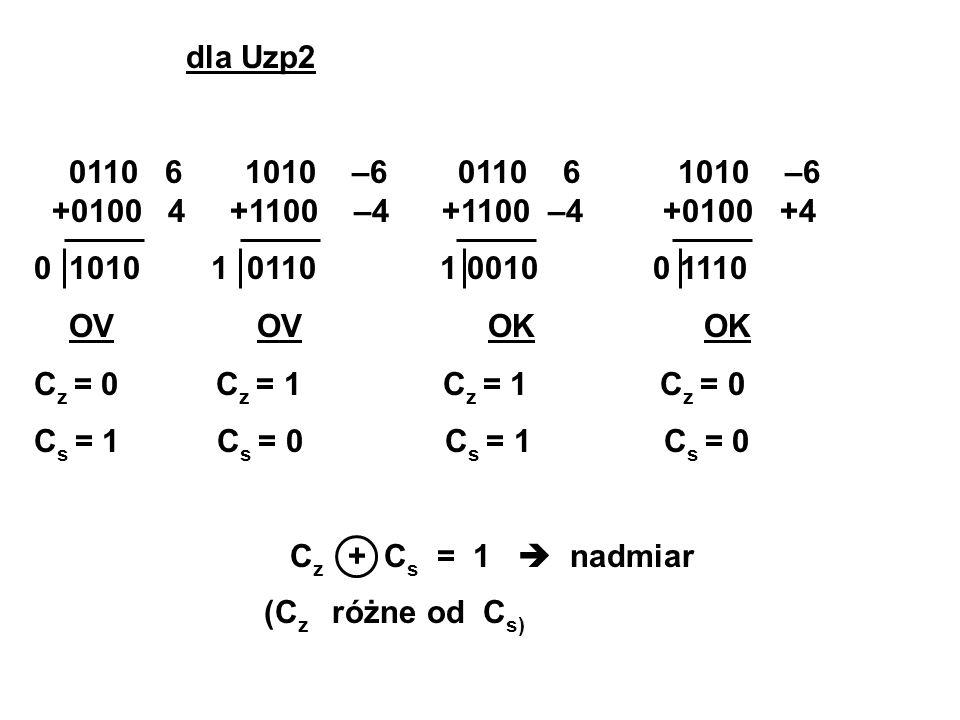 dla Uzp2 0110 6 1010 –6 0110 6 1010 –6 +0100 4 +1100 –4 +1100 –4 +0100 +4.