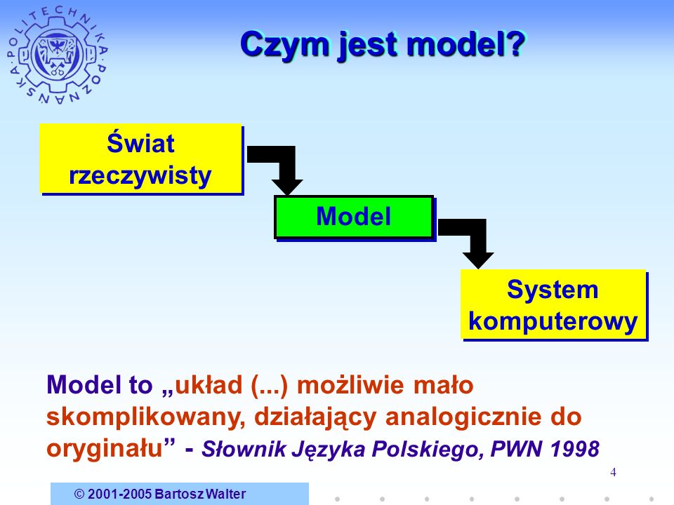 Czym jest model Świat rzeczywisty Model System komputerowy
