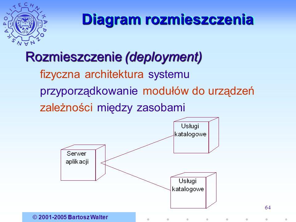 Diagram rozmieszczenia