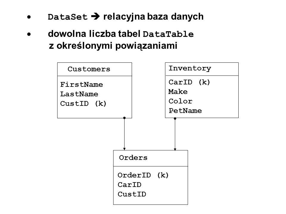 · DataSet  relacyjna baza danych