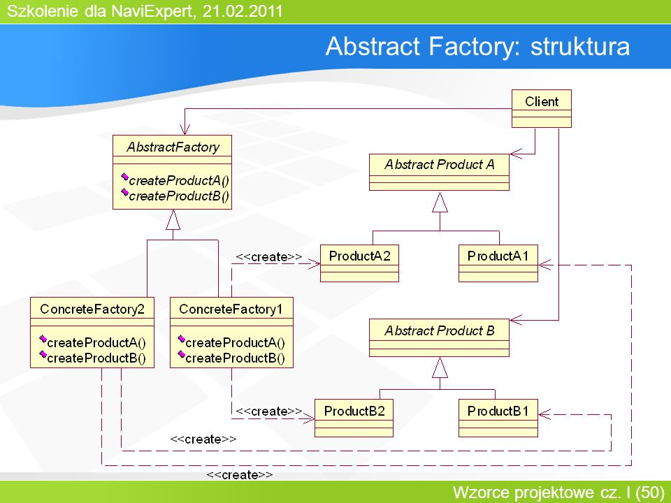 Abstract Factory: struktura