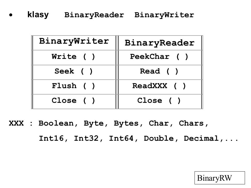 BinaryWriter BinaryReader