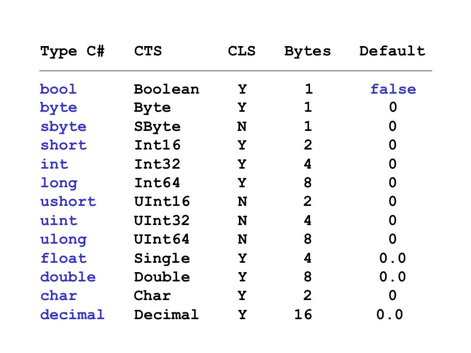 Type C# CTS CLS Bytes Default