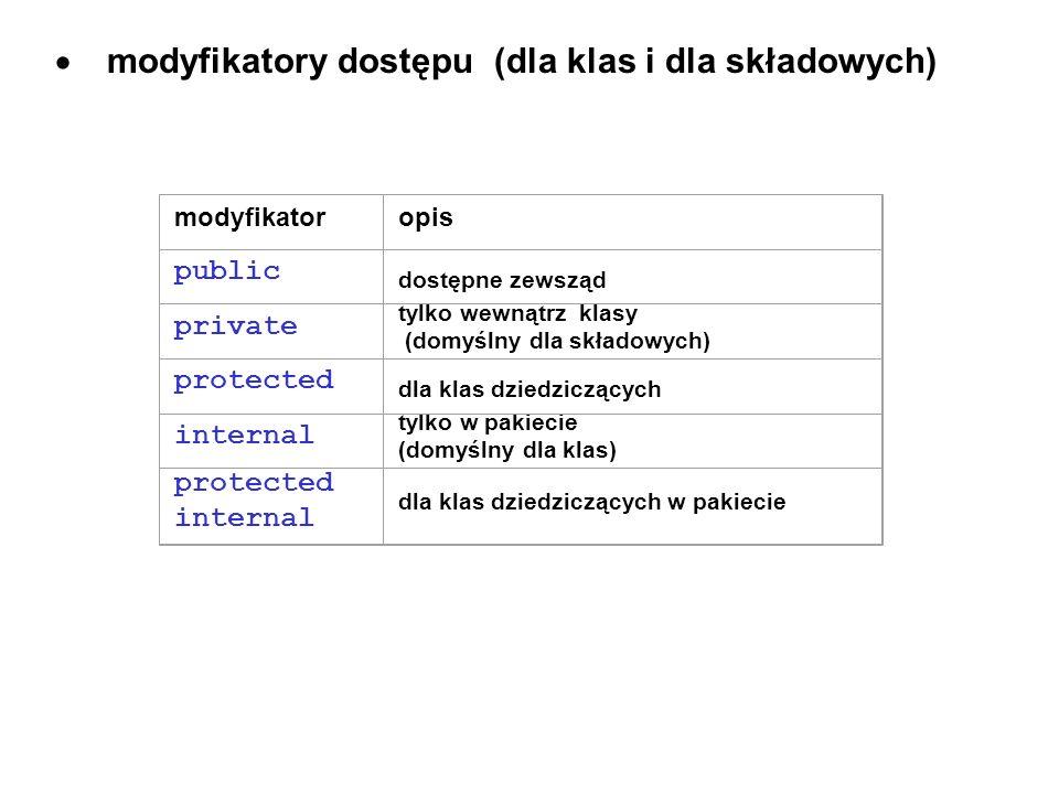 · modyfikatory dostępu (dla klas i dla składowych)