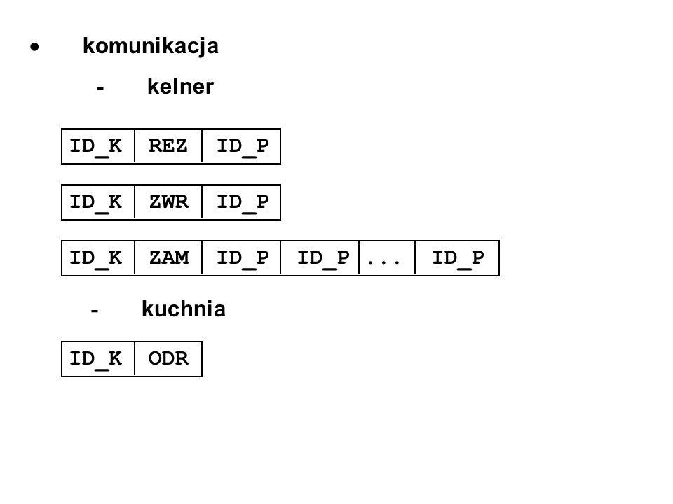  komunikacja - kelner. ID_K REZ ID_P. ID_K ZWR ID_P. ID_K ZAM ID_P ID_P ... ID_P.