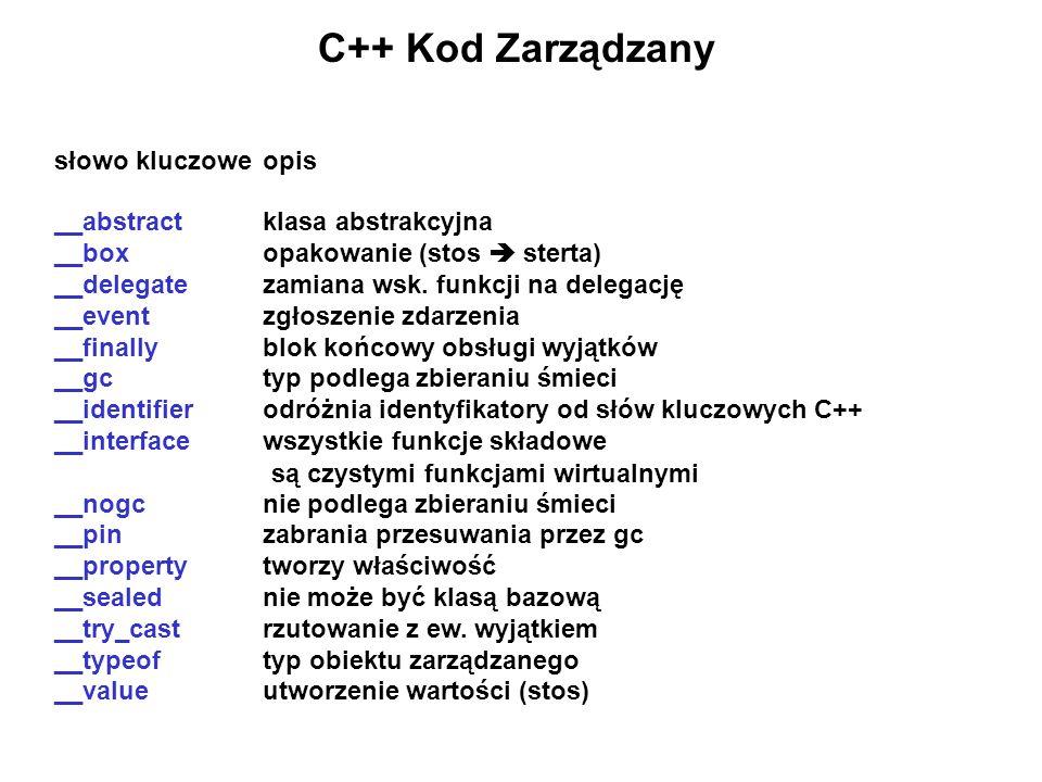 C++ Kod Zarządzany słowo kluczowe opis __abstract klasa abstrakcyjna