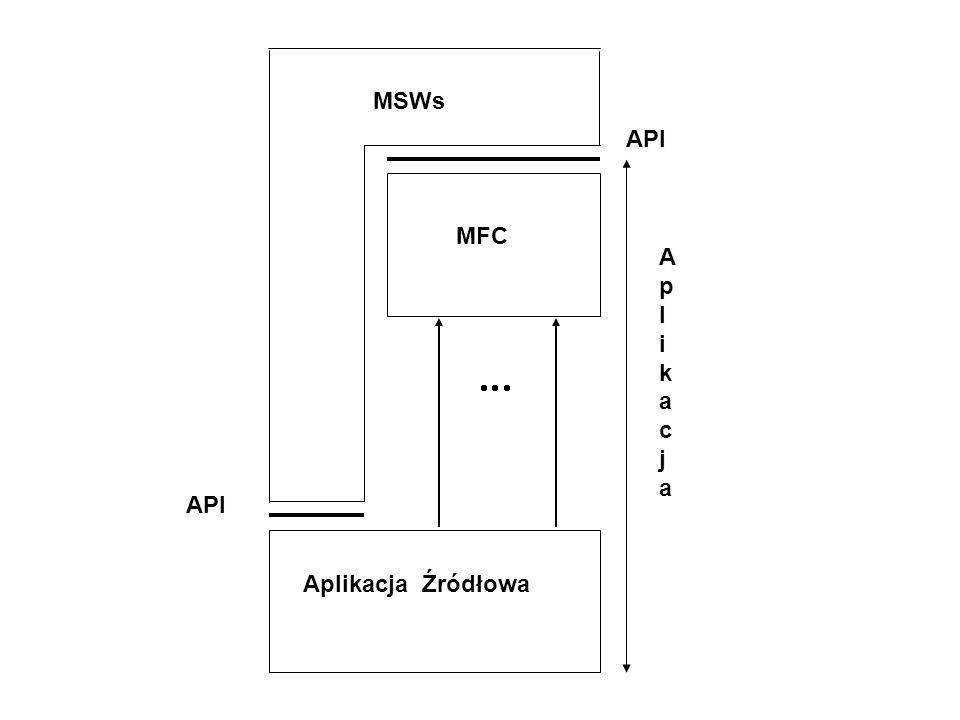 MSWs API MFC A p l i k a c j    API Aplikacja Źródłowa