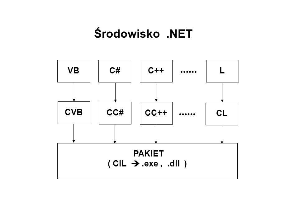 Środowisko .NET ...... VB C# C++ L CVB CC# CC++ CL PAKIET