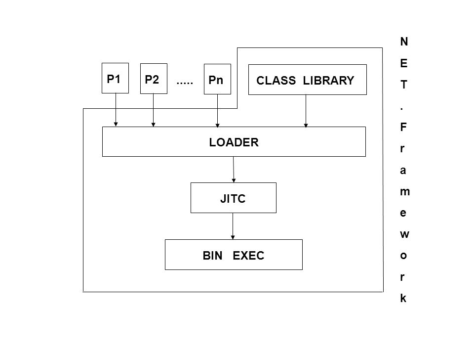 N E T . F r a m e w o k P1 P2 Pn ..... CLASS LIBRARY LOADER JITC BIN EXEC