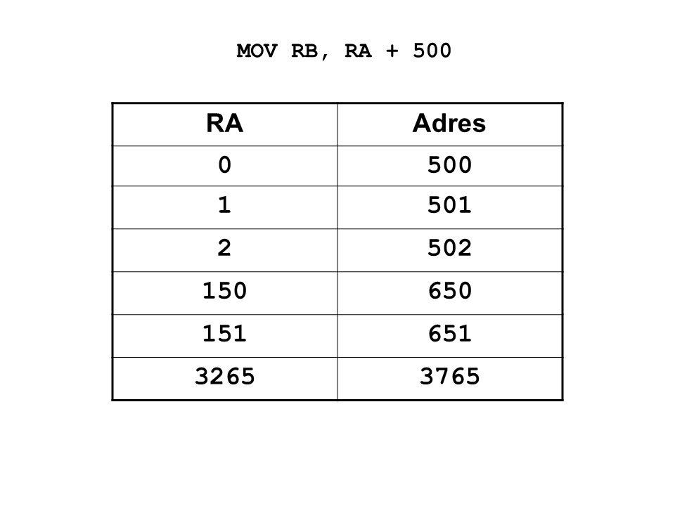 MOV RB, RA + 500 RA Adres 500 1 501 2 502 150 650 151 651 3265 3765