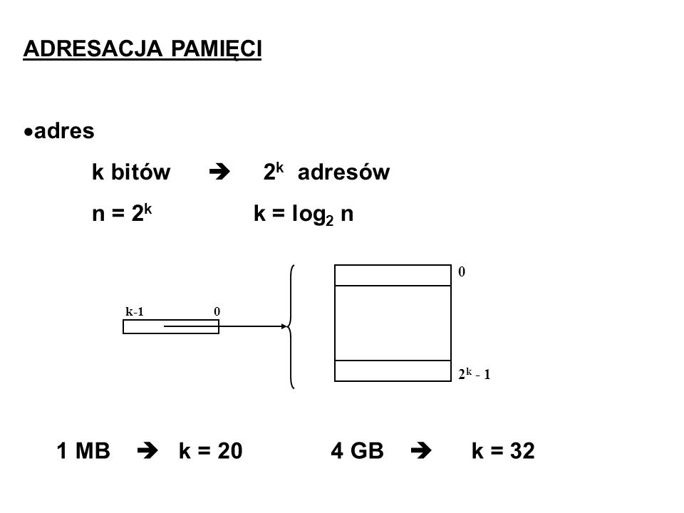 ADRESACJA PAMIĘCI adres k bitów  2k adresów n = 2k k = log2 n
