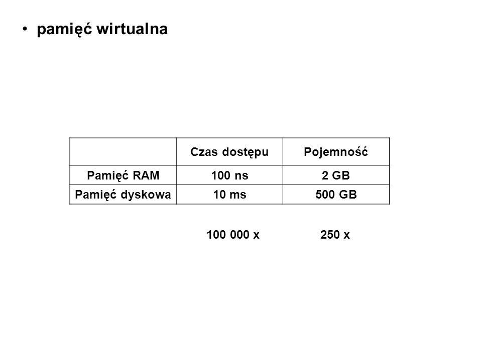 pamięć wirtualna Czas dostępu Pojemność Pamięć RAM 100 ns 2 GB