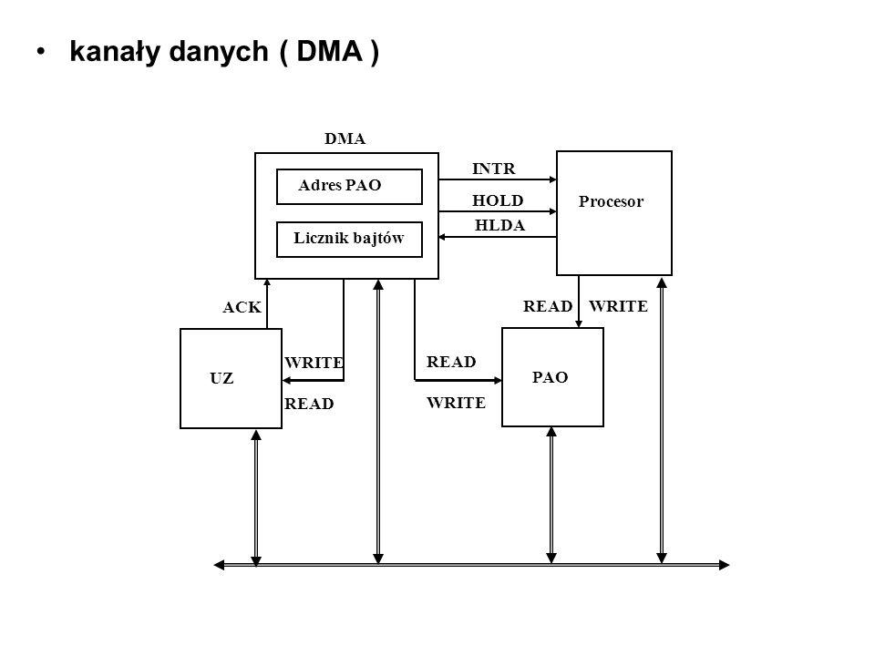 kanały danych ( DMA ) DMA INTR Procesor Adres PAO HOLD HLDA