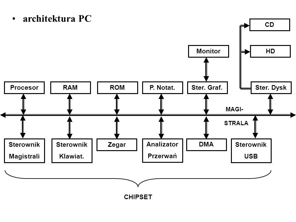 architektura PC CD Monitor HD Procesor RAM ROM P. Notat. Ster. Graf.