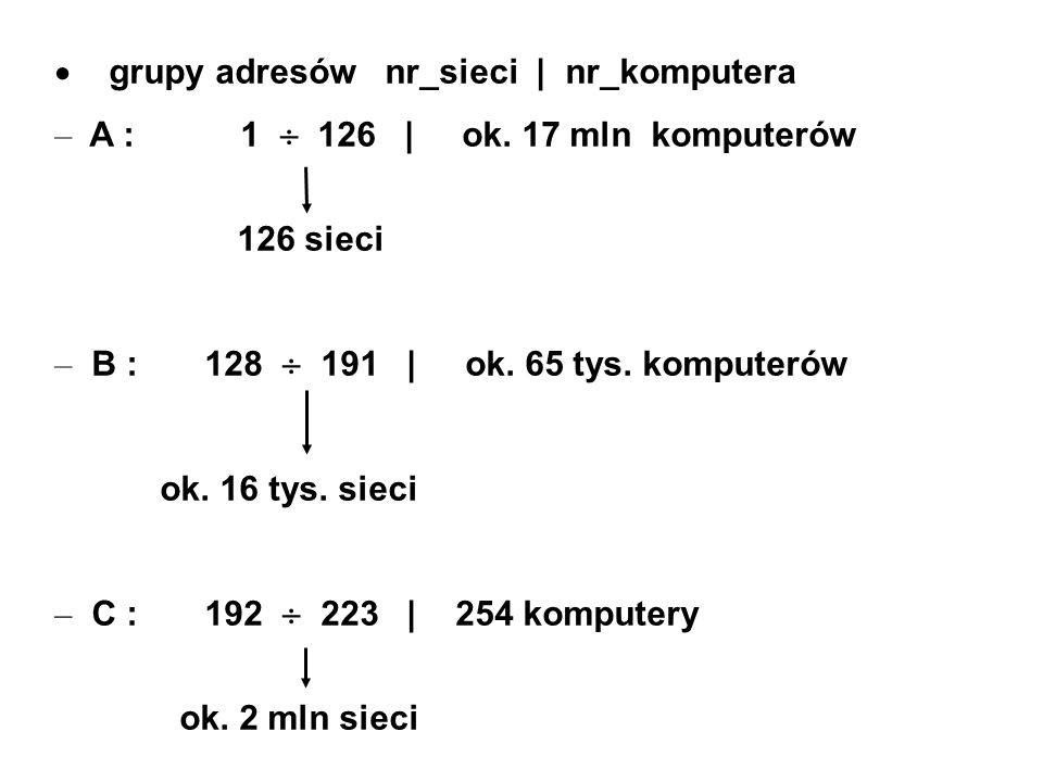 grupy adresów nr_sieci | nr_komputera