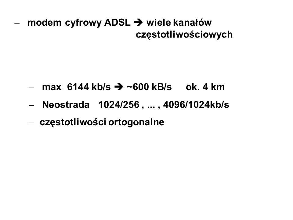 modem cyfrowy ADSL  wiele kanałów częstotliwościowych