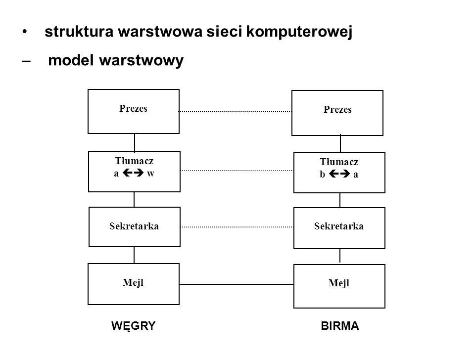 struktura warstwowa sieci komputerowej model warstwowy