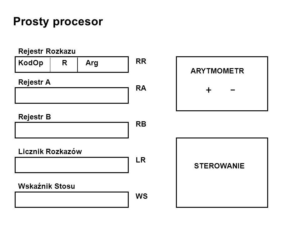 Prosty procesor Rejestr Rozkazu RR KodOp R Arg RA + - Rejestr A RB LR