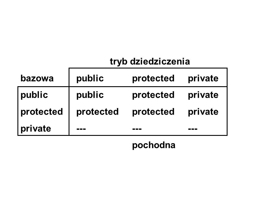 tryb dziedziczenia bazowa public protected private. public public protected private. protected protected protected private.