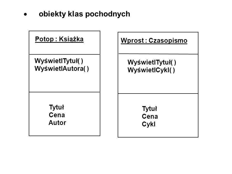 · obiekty klas pochodnych