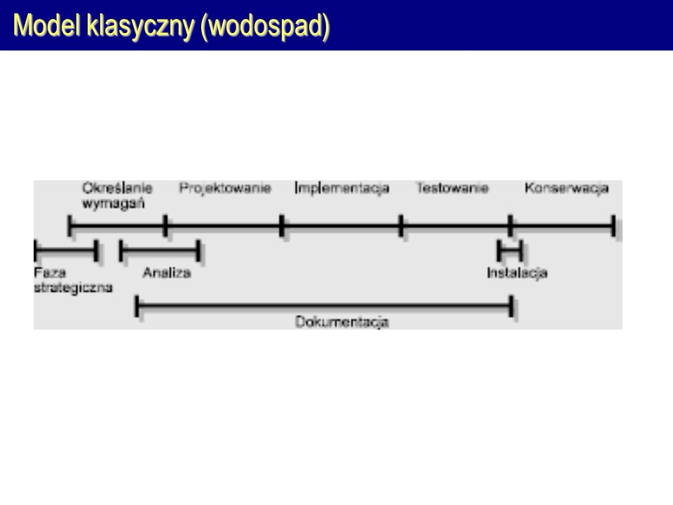 Model klasyczny (wodospad)