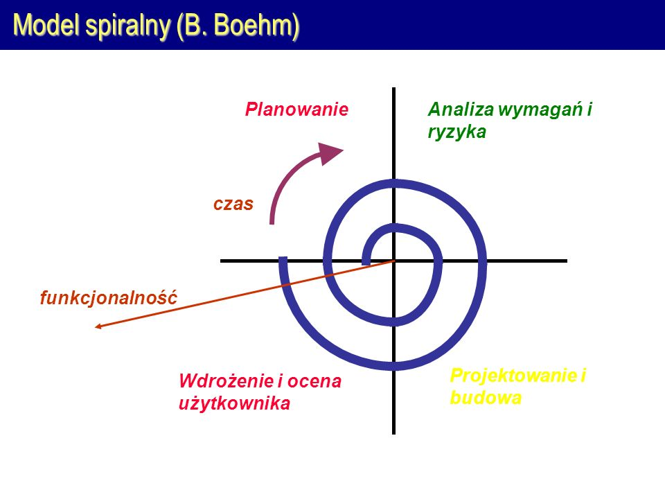 Model spiralny (B. Boehm)