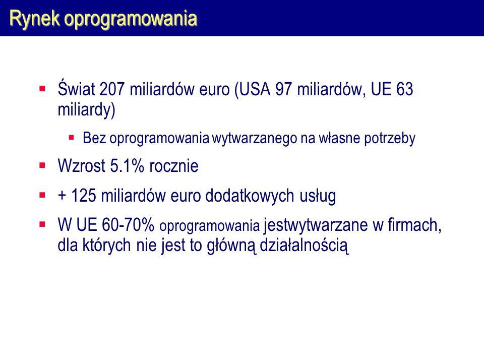 Rynek oprogramowaniaŚwiat 207 miliardów euro (USA 97 miliardów, UE 63 miliardy) Bez oprogramowania wytwarzanego na własne potrzeby.