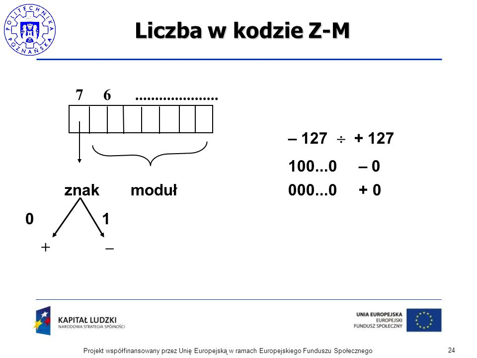 Liczba w kodzie Z-M – 127  + 127 100...0 – 0 znak moduł 000...0 + 0